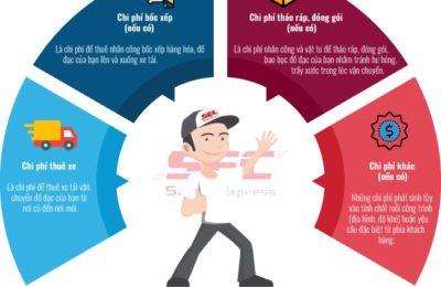8 công ty dịch vụ chuyển nhà Đà Nẵng nhanh chóng, trọn gói-min